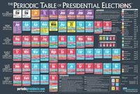 Image Poster - Periodic Table of the Presidential Elections