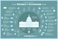 Image Poster - Women in Congress