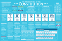 Image Poster - Periodic Table of the U.S. Constitution