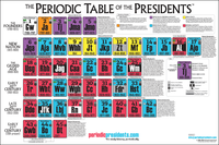 Image Poster - Periodic Table of Presidents